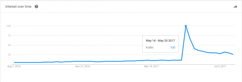 interest-in-kotlin-google-trends-stats