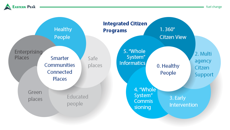 integrated-citizen-programs