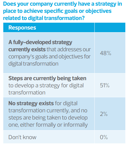 digital-strategy-in-place-RSM-survey