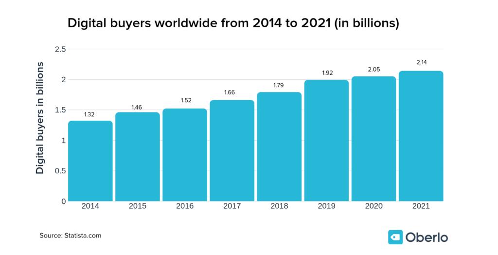 digital-buyers-worldwide-from-2014-to-2021