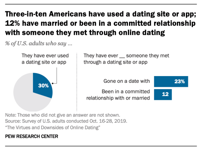statistics-of-used-dating-apps