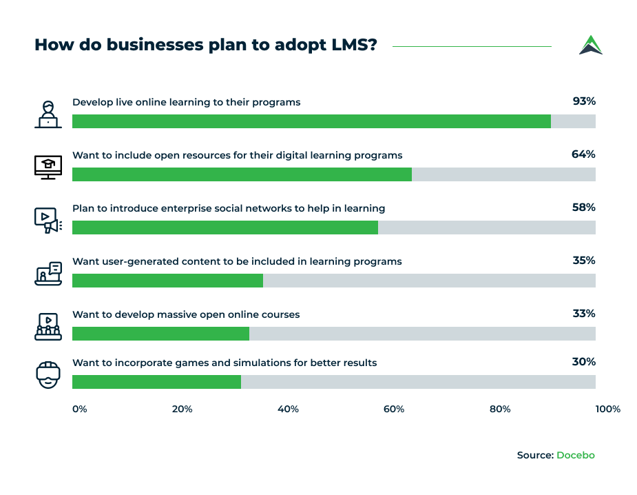 how-businesses-plan-to-adopt-lms