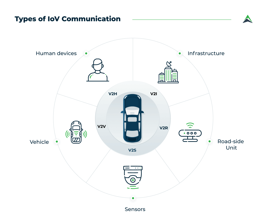 types-of-iov-communication