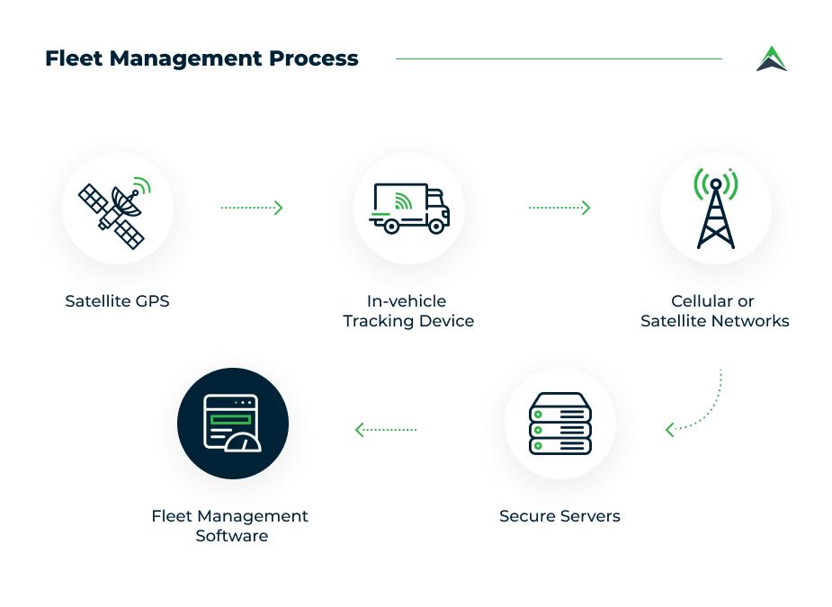 fleet-management-process