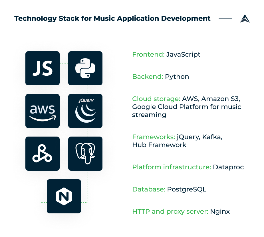 tech-stack-for-music-app-development