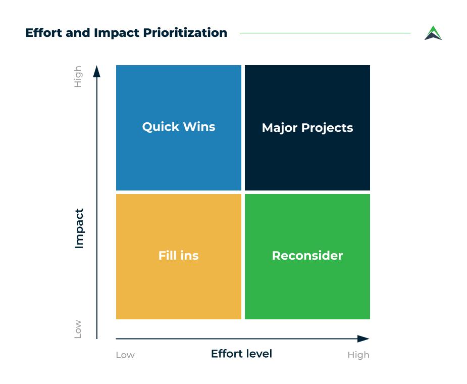 effort-and-impact-prioritization-method