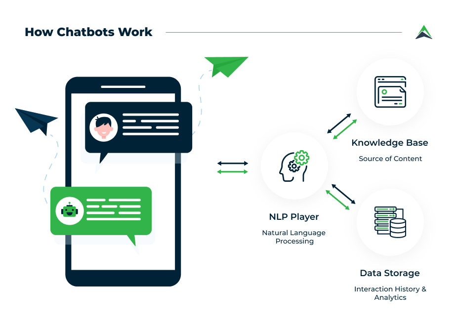 how-chatbots-work